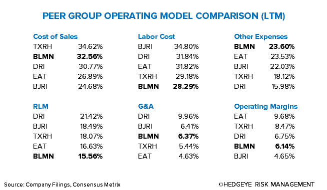 NEW BEST IDEA: SHORT BLOOMIN' BRANDS - Operating Model Comparison