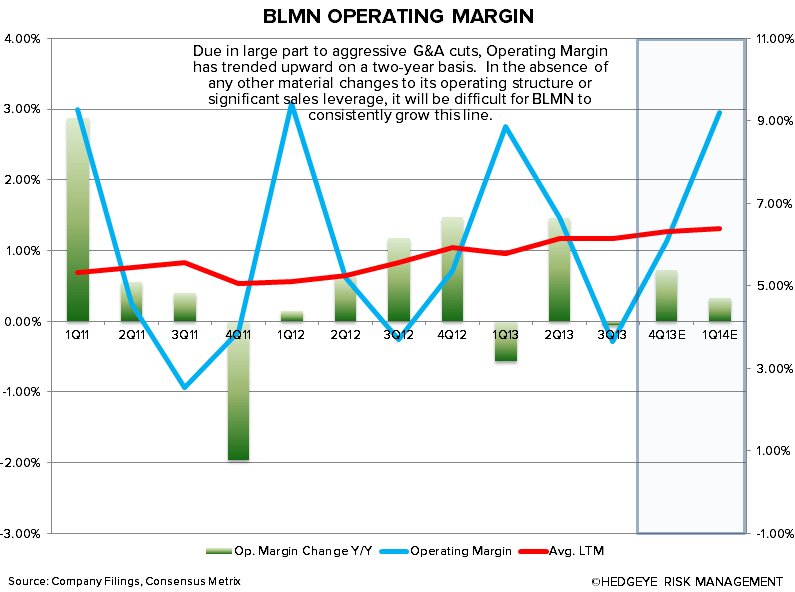 NEW BEST IDEA: SHORT BLOOMIN' BRANDS - blmn op margin