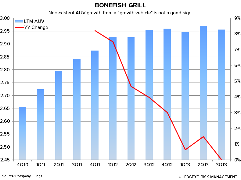 NEW BEST IDEA: SHORT BLOOMIN' BRANDS - bonefish auv