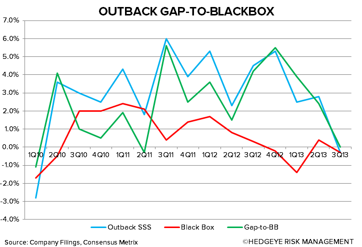 NEW BEST IDEA: SHORT BLOOMIN' BRANDS - outback gap bb