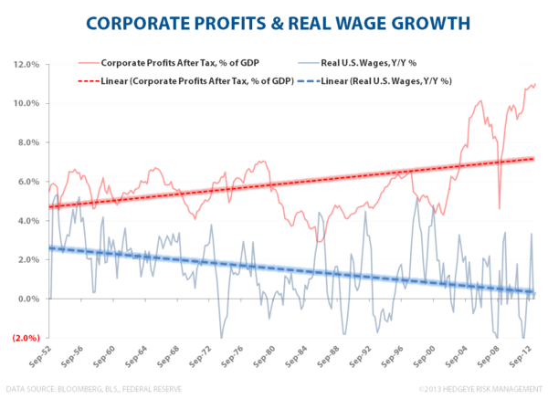 BUBBLE MONGERING - Corporate Profits   of GDP 111913