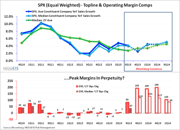 BUBBLE MONGERING - SPX Comps 111913