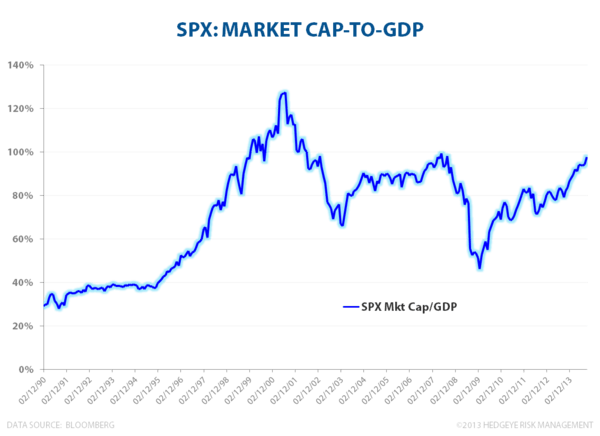 BUBBLE MONGERING - SPX Market Cap to GDP