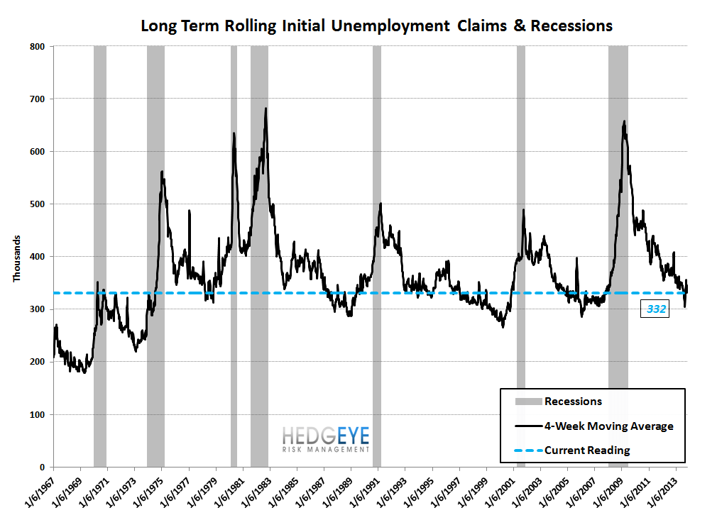 INITIAL CLAIMS: STRONG DATA CONTINUES TO PUSH THE LONG END OF THE CURVE HIGHER - 9