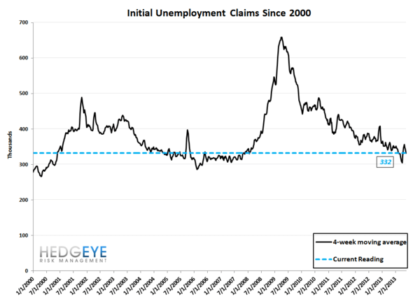 INITIAL CLAIMS: LABOR LEADING THE LONG END OF THE CURVE HIGHER - JS 10