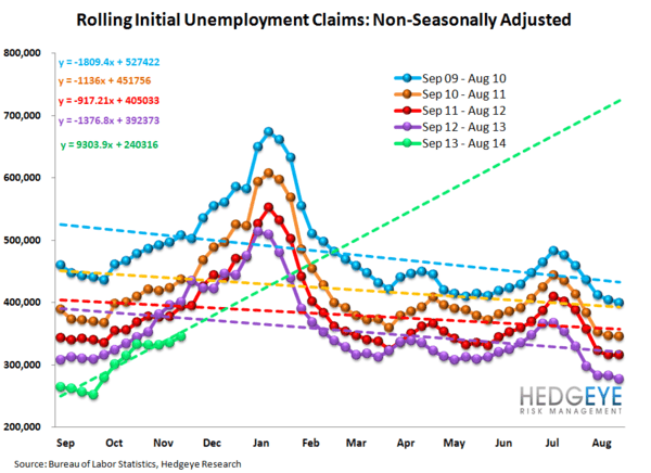 INITIAL CLAIMS: LABOR LEADING THE LONG END OF THE CURVE HIGHER - JS 12