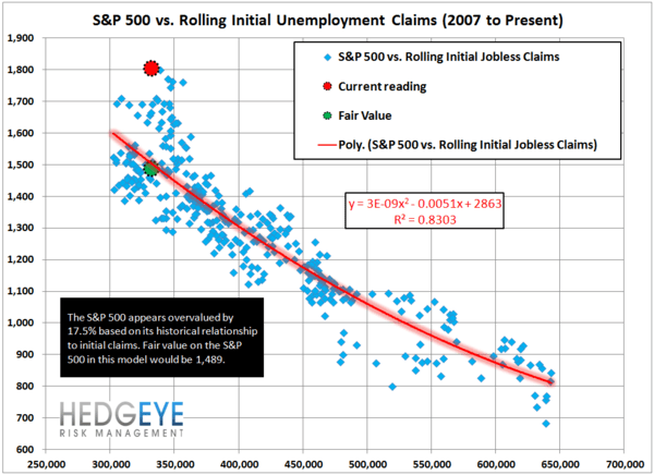 INITIAL CLAIMS: LABOR LEADING THE LONG END OF THE CURVE HIGHER - JS 13