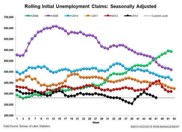 INITIAL CLAIMS: LABOR LEADING THE LONG END OF THE CURVE HIGHER - JS 3