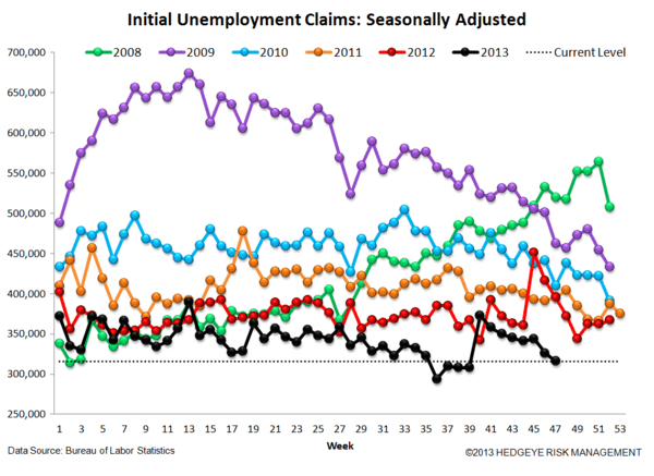 INITIAL CLAIMS: LABOR LEADING THE LONG END OF THE CURVE HIGHER - JS 4