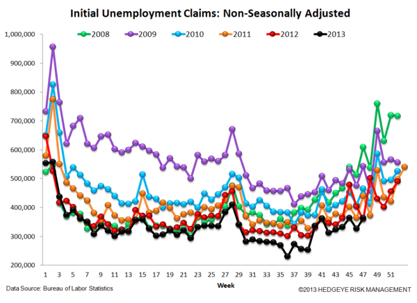 INITIAL CLAIMS: LABOR LEADING THE LONG END OF THE CURVE HIGHER - JS 5