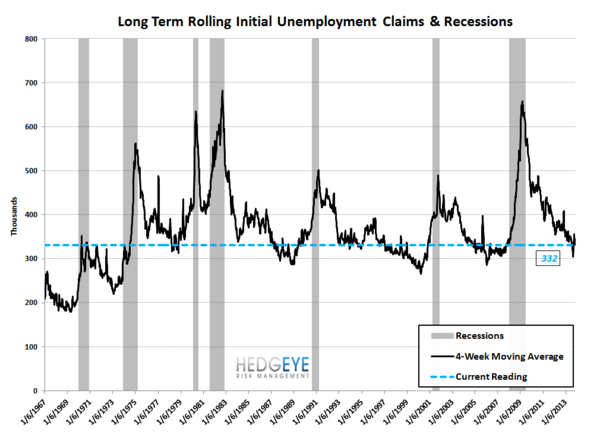INITIAL CLAIMS: LABOR LEADING THE LONG END OF THE CURVE HIGHER - JS 9