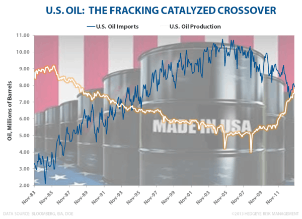 CHART OF THE DAY: The Veil of Ignorance - US Oil Production