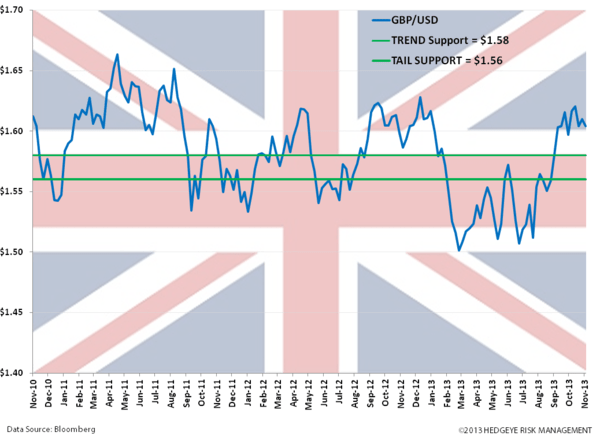 (Staying) Long the British Pound! - pound