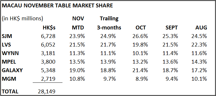 NOVEMBER MARKET SHARE ANALYSIS - smm