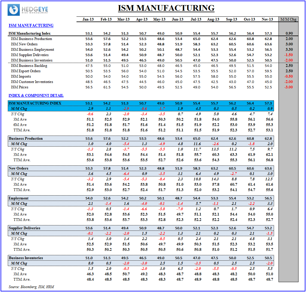 NOVEMBER ISM: TOPPING? - ISM Table