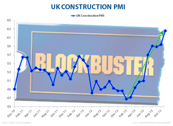 $FXB: Don't Mess With The Pound - UK Construction PMI