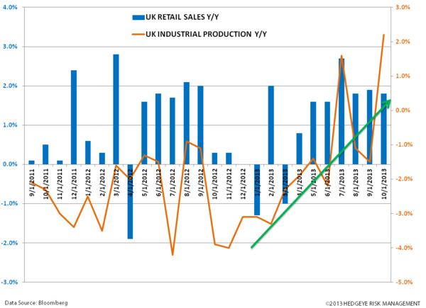 Just Charts - #EuroBulls  - zz. uk IP vs RETAIL