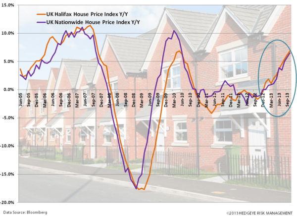 Just Charts - #EuroBulls  - zz. uk housing