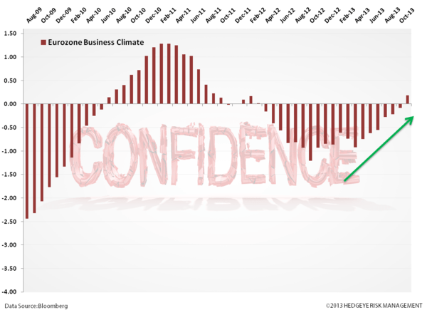 Just Charts - #EuroBulls  - zzz. .eurozone business conf