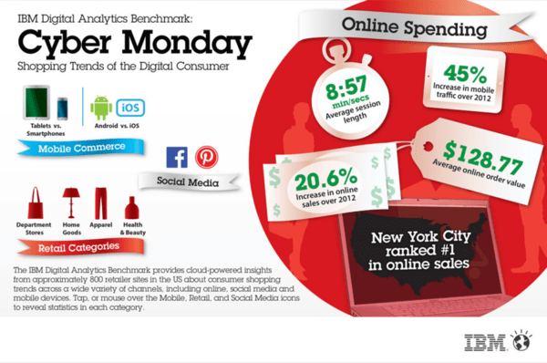 #CyberMonday Goes Mobile  - nnn7