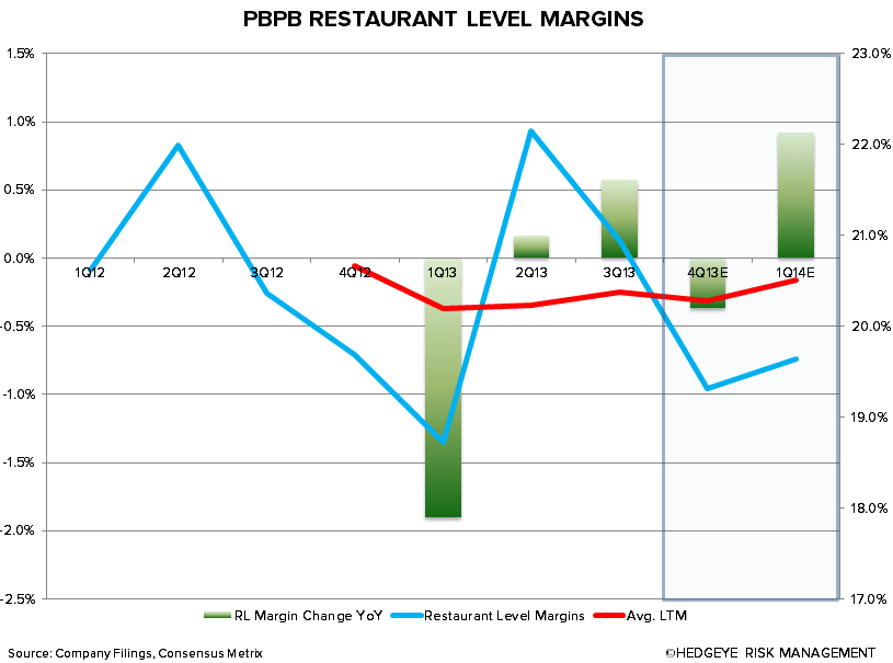 Best Idea: Short Potbelly $PBPB - Chart4