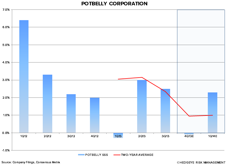 Best Idea: Short Potbelly $PBPB - chart2