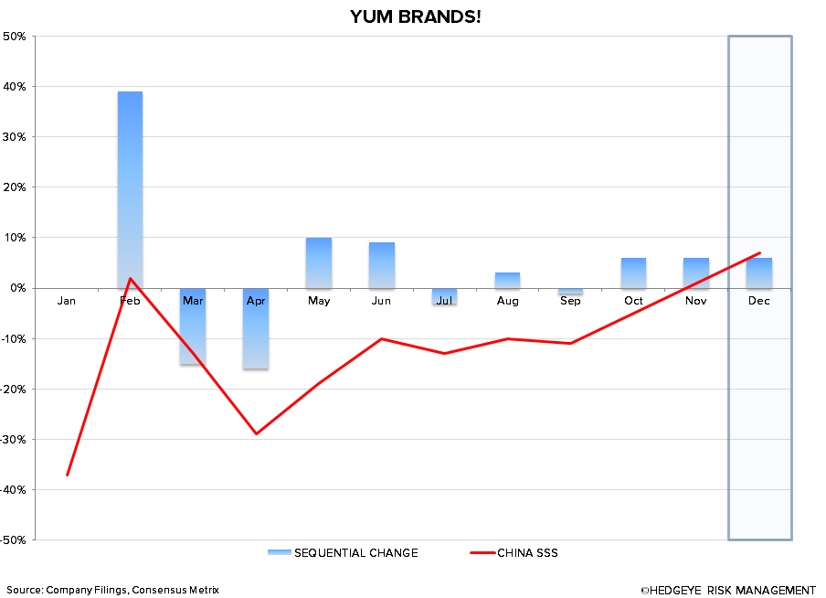 YUM ANALYST DAY - chart1