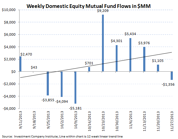 ICI Fund Flow Survey - Hey Diddle Diddle...Bond Outflows Down the Middle - chart 3