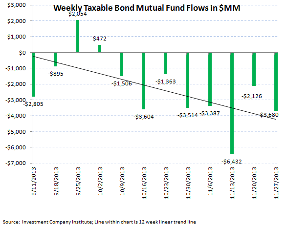 ICI Fund Flow Survey - Hey Diddle Diddle...Bond Outflows Down the Middle - chart 5