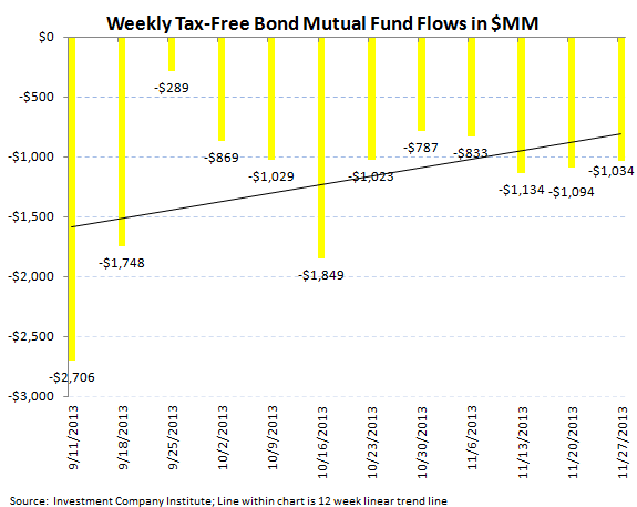 ICI Fund Flow Survey - Hey Diddle Diddle...Bond Outflows Down the Middle - chart 6