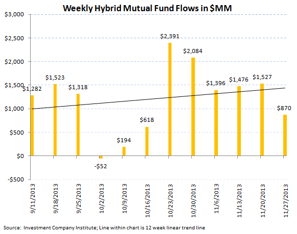 ICI Fund Flow Survey - Hey Diddle Diddle...Bond Outflows Down the Middle - chart 7