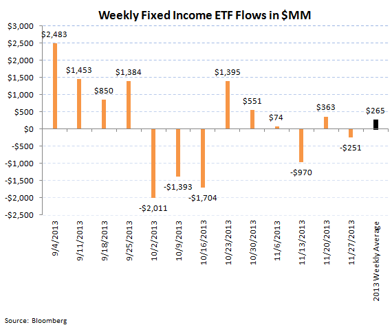 ICI Fund Flow Survey - Hey Diddle Diddle...Bond Outflows Down the Middle - chart 9