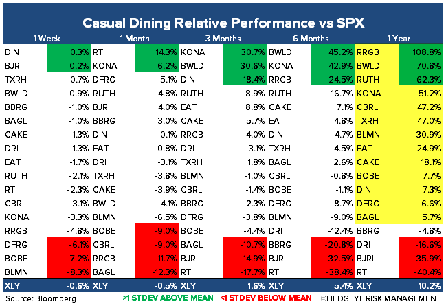 CASUAL DINING ANOMALY - CD Perform
