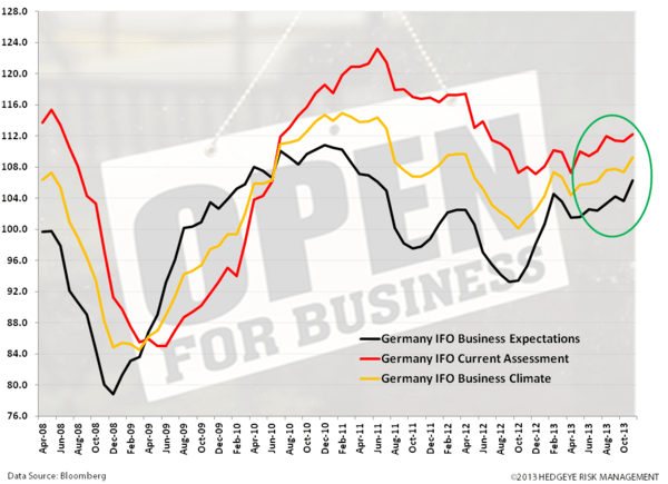 Just Charts: #EuroBulls  - zz. germany ifo