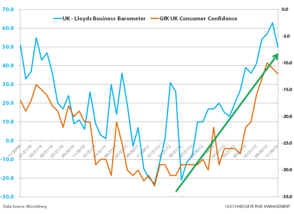 Just Charts: #EuroBulls  - zz. uk confidence