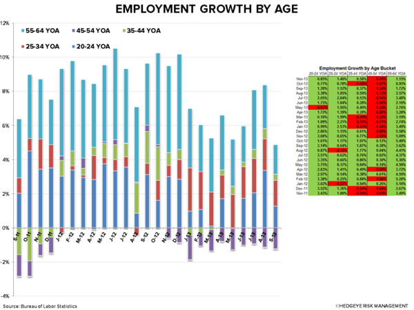 EMPLOYMENT DATA: GOOD SIGN FOR RESTAURANTS - chart1