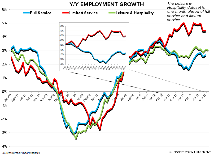 EMPLOYMENT DATA: GOOD SIGN FOR RESTAURANTS - chart2
