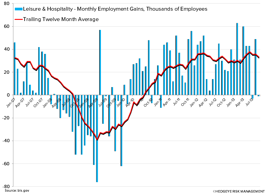 EMPLOYMENT DATA: GOOD SIGN FOR RESTAURANTS - chart3