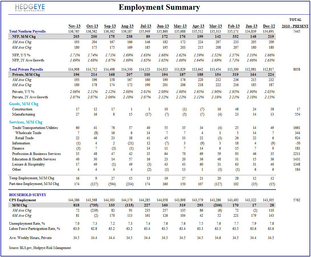 Employment, Income & Spending: The debate is basically this... - Employment Summary Table NOV