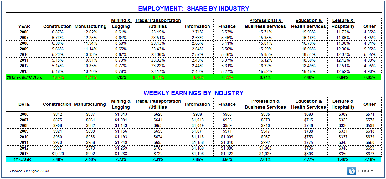 Employment, Income & Spending: The debate is basically this... - Industry Share   Earnings Nov
