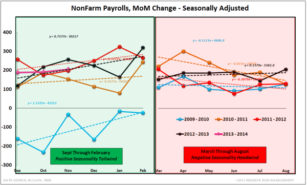Employment, Income & Spending: The debate is basically this... - NFP Seasonality Nov