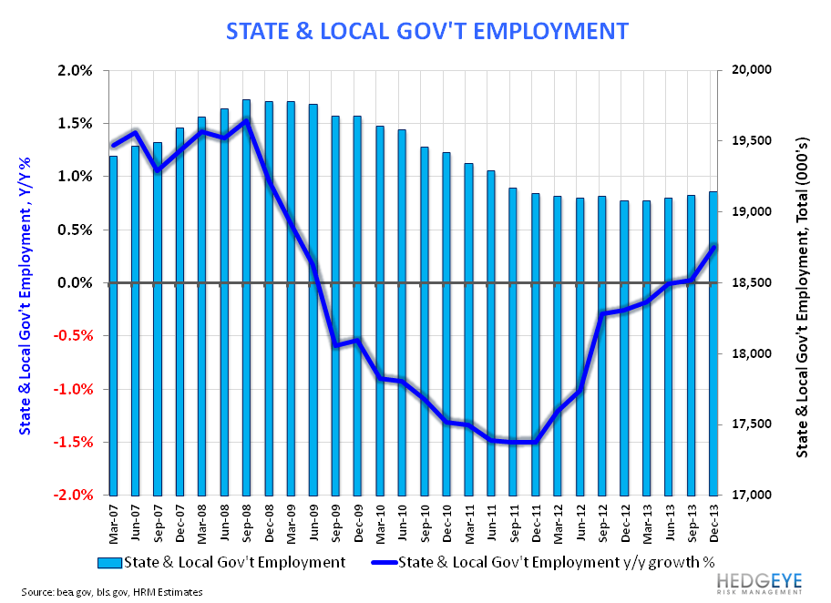 Employment, Income & Spending: The debate is basically this... - State   Local Gov t