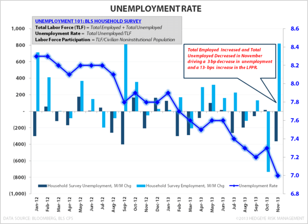 Employment, Income & Spending: The debate is basically this... - Unemployment Rate