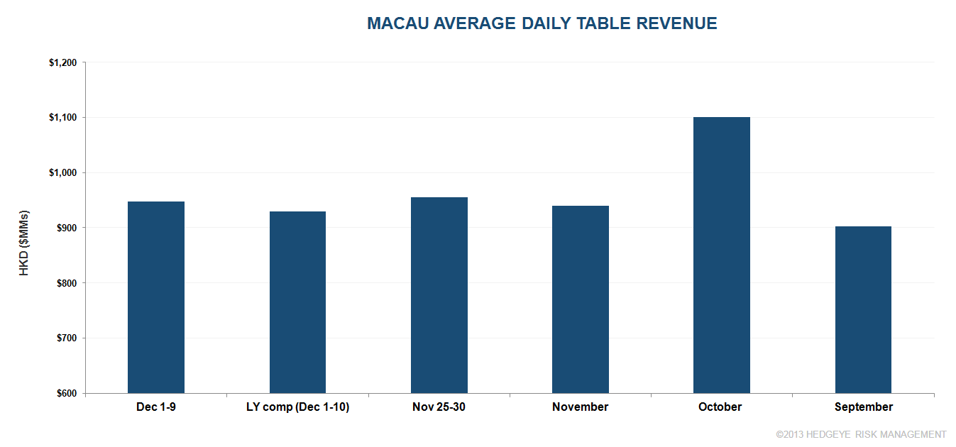 DECEMBER TABLE REVENUES - macau1