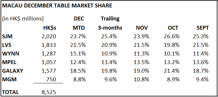 DECEMBER TABLE REVENUES - macau2