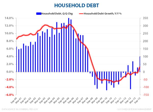 Household Debt & Net Wealth:  Streak Ends at 18 - HH Debt QoQ   YoY