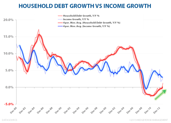Household Debt & Net Wealth:  Streak Ends at 18 - HH Debt growth vs Income growth