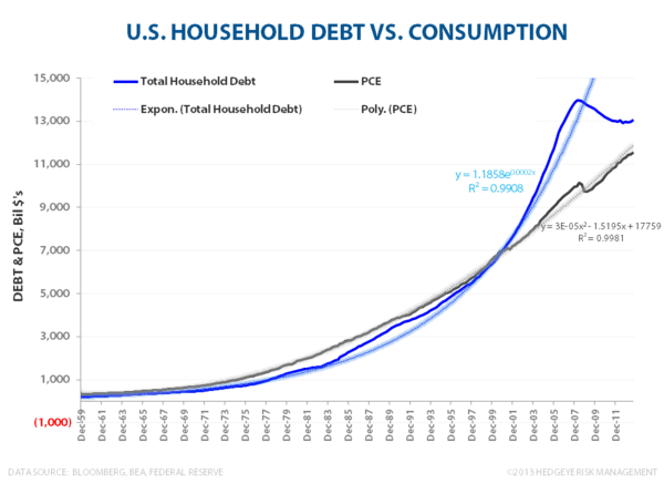 Household Debt & Net Wealth:  Streak Ends at 18 - HH debt vs consumption