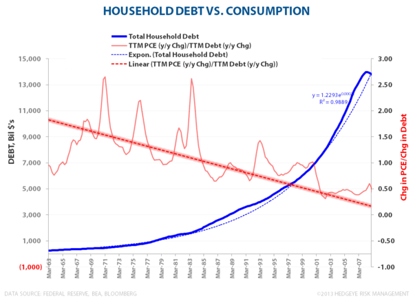 Household Debt & Net Wealth:  Streak Ends at 18 - HH debt vs consumption Chg