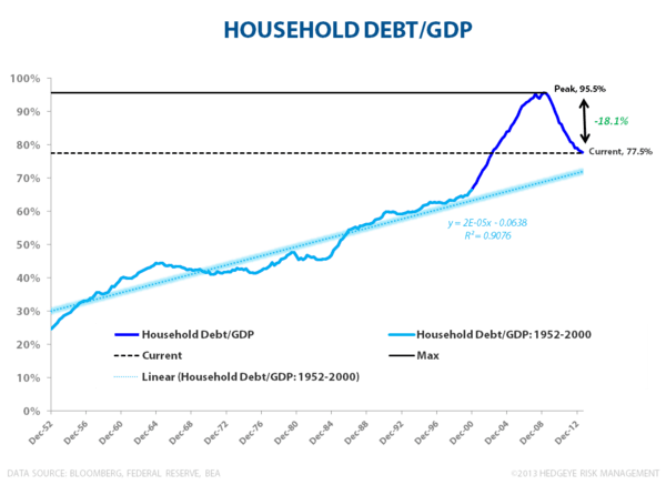 Household Debt & Net Wealth:  Streak Ends at 18 - Household Debt to GDP